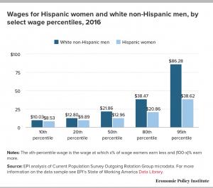 latino women and white men
